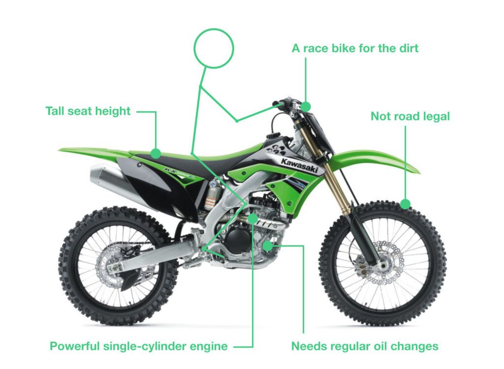 what is a motocross bike 1024x750 - Types of Motorbikes with Pictures