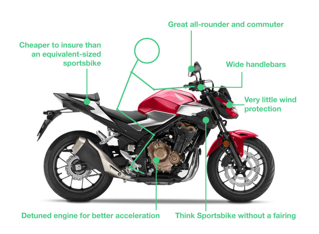 what is a naked bike 1024x750 - Types of Motorbikes with Pictures