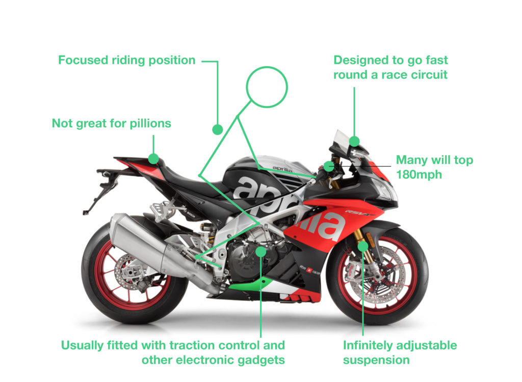 what is a superbike 1024x750 - Types of Motorbikes with Pictures